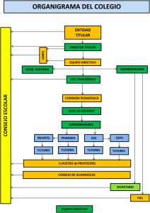 ORGANIGRAMA DEL COLEGIO SAN VICENTE DE PAÚL